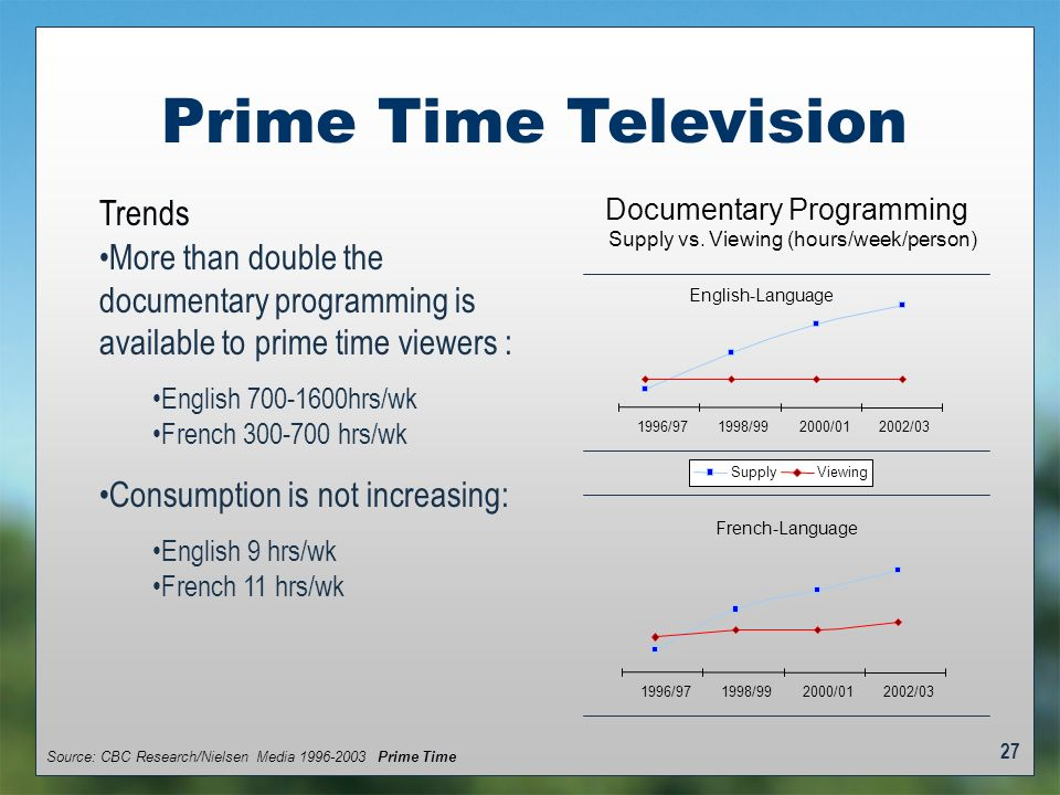 27 Prime Time Television Trends More than double the documentary programming is available to prime time viewers : English 700-1600hrs/wk French 300-700 hrs/wk Consumption is not increasing: English 9 hrs/wk French 11 hrs/wk English-Language Documentary Programming Supply vs.