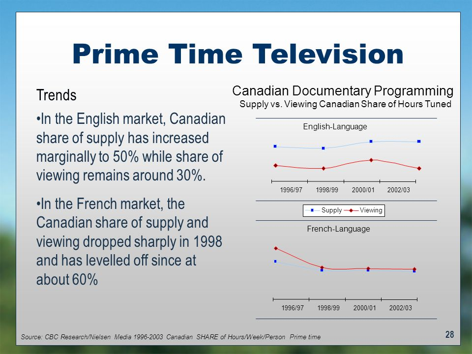 28 Prime Time Television Trends In the English market, Canadian share of supply has increased marginally to 50% while share of viewing remains around 30%.