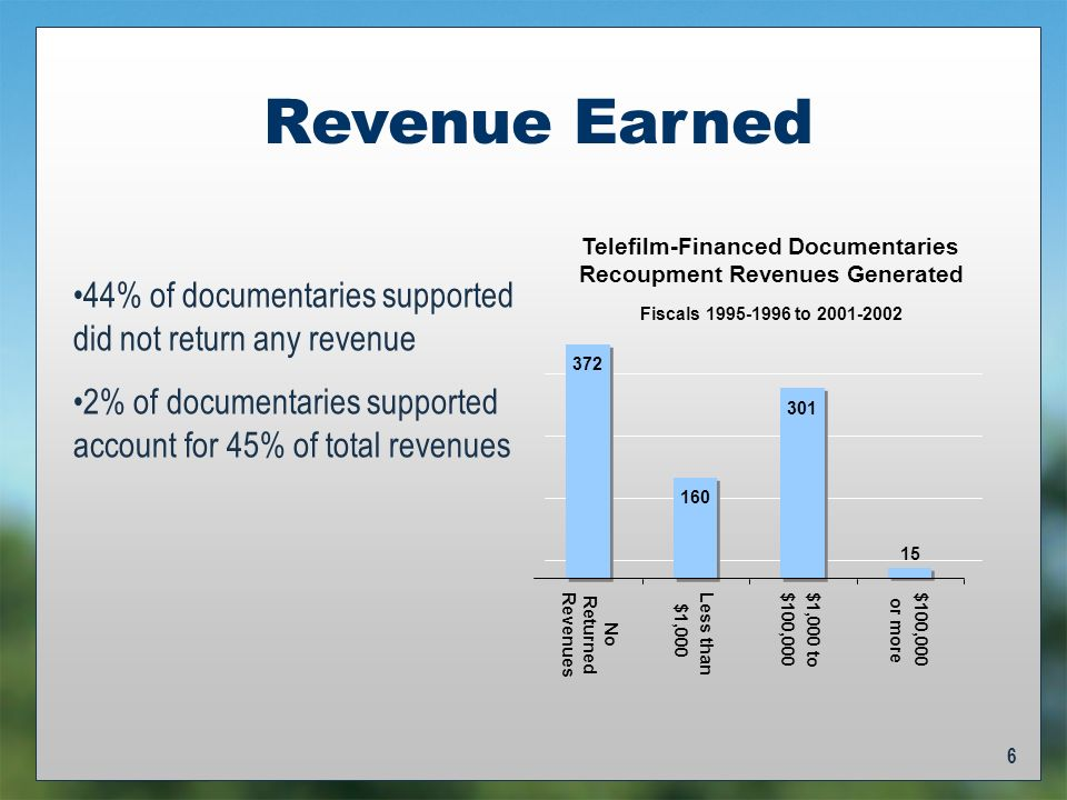 6 Revenue Earned 44% of documentaries supported did not return any revenue 2% of documentaries supported account for 45% of total revenues Fiscals 1995-1996 to 2001-2002 Telefilm-Financed Documentaries Recoupment Revenues Generated 372 160 301 15 No Returned Revenues Less than $1,000 $1,000 to$100,000 or more