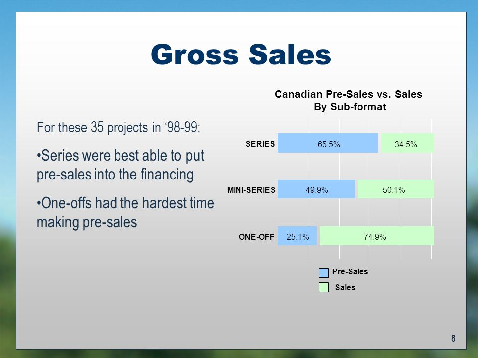 8 Gross Sales For these 35 projects in 98-99: Series were best able to put pre-sales into the financing One-offs had the hardest time making pre-sales Canadian Pre-Sales vs.