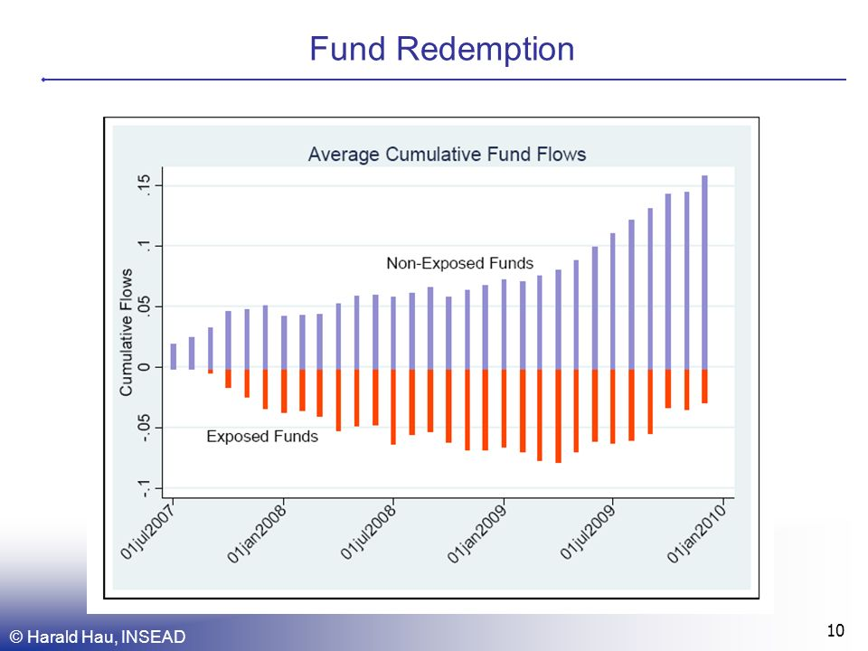 Fund Redemption © Harald Hau, INSEAD 10
