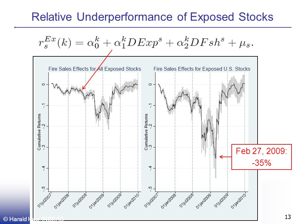 Relative Underperformance of Exposed Stocks © Harald Hau, INSEAD 13 Feb 27, 2009: -35%