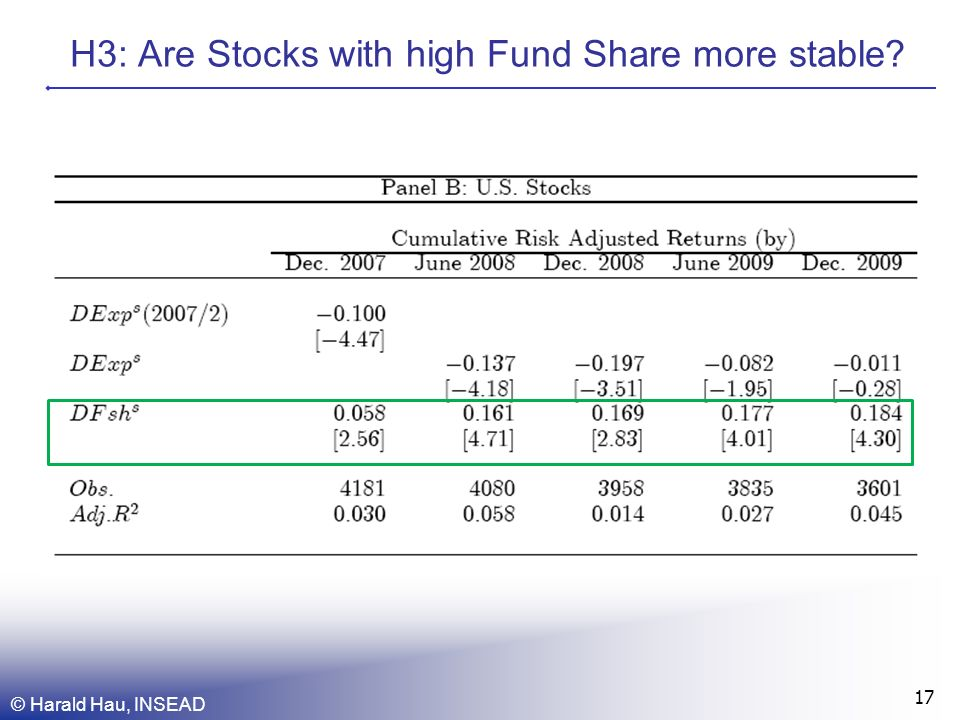 H3: Are Stocks with high Fund Share more stable? © Harald Hau, INSEAD 17