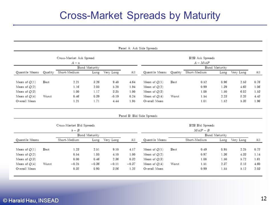 © Harald Hau, INSEAD 12 Cross-Market Spreads by Maturity