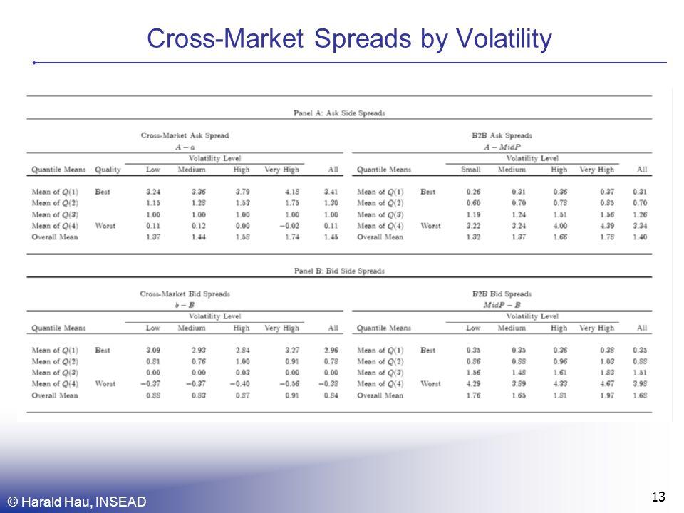 © Harald Hau, INSEAD 13 Cross-Market Spreads by Volatility