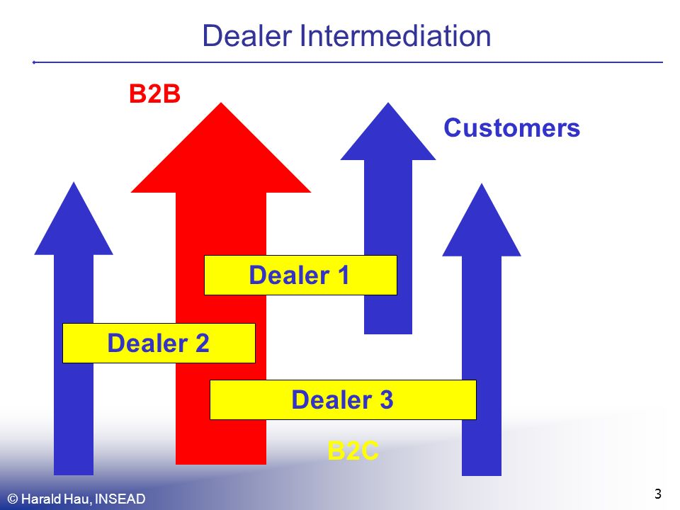 © Harald Hau, INSEAD 14 Model of Dealer Intermediation Dealers have monopolistic customer (B2C) relationships and are allowed to have inventories of -1,0,+1 Customers arrive stochastically for a transaction quantity of +1 (or -1) with uniform reservation price distribution above (below) the stochastic value x t for the bid (ask) price.