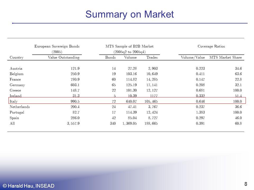© Harald Hau, INSEAD 8 Summary on Market