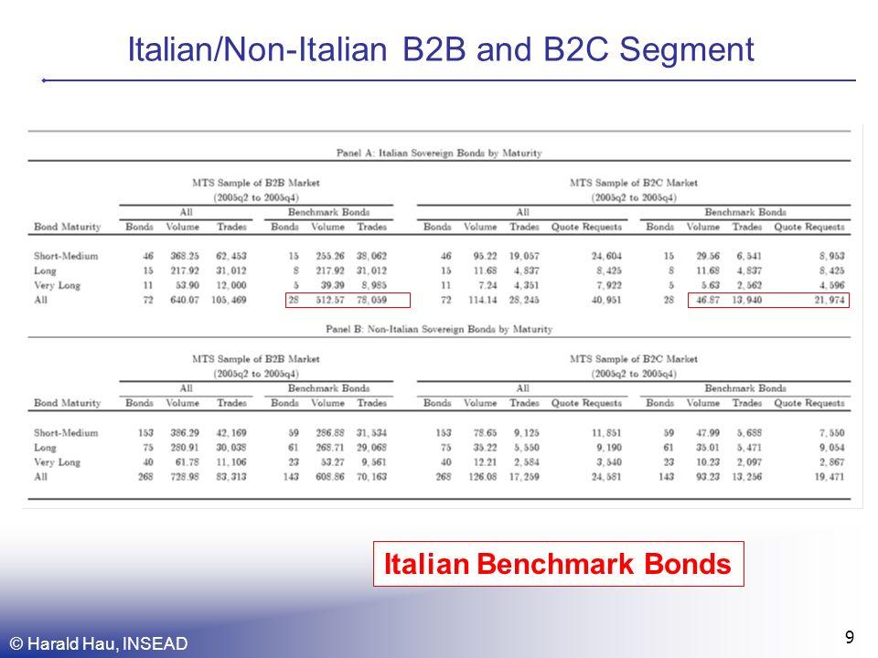 © Harald Hau, INSEAD 9 Italian/Non-Italian B2B and B2C Segment Italian Benchmark Bonds