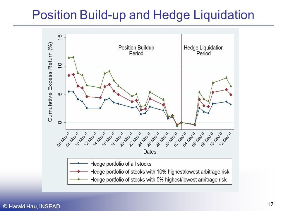 © Harald Hau, INSEAD 17 Position Build-up and Hedge Liquidation