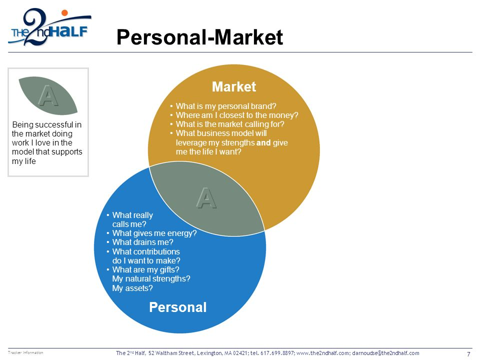 Personal-Market 7 Tracker Information Market What really calls me? What gives me energy? What drains me? What contributions do I want to make? What ar
