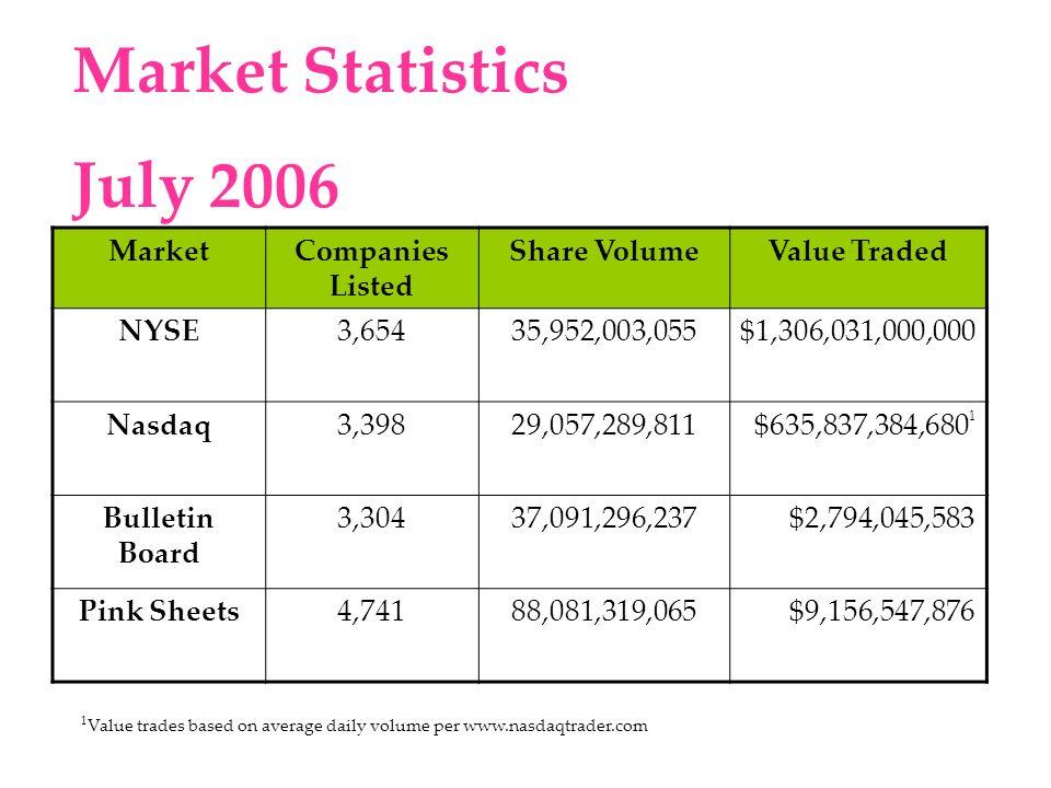 Top 20 Pink Sheet Dollar Volume - July 2006 SymbolIssueDollar Volume MERQMERCURY INTERACTIVE CORP4,447,500,670.0600 LUKOYLUKOIL HOLDING CO SP/ADR487,730,436.7300 HINKYHEINEKEN N V A D R236,679,934.9300 NSRGYNESTLE S.A SPONS ADR216,004,113.0400 KEGSKEY ENERGY SERVICES INC163,964,867.4700 RHHBYROCHE HOLDING LTD ADR148,315,369.2000 SGTZYSURGUTNEFTEGAZ SPON ADR147,326,136.5500 NTDOYNINTENDO CO LTD ADR138,954,796.4500 MNCPMOTIENT CORP131,113,200.3400 BNPQYBNP PARIBAS SPONS ADR111,796,599.3000 NILSYJSC MMC NRLSK NICKL S/ADR106,661,403.6000 SNRRSUNTERRA CORP99,205,688.6800 ICOHAICO GLOBAL COMMUNS DEL A95,048,145.9150 DPHIQDELPHI CORP72,915,705.6600 VTSSVITESSE SEMICONDUCTR CORP70,637,751.1800 FGSKYFORENINGS SPRBKN AB S/ADR67,914,906.3000 TSCDYTESCO PLC SPN/ADR66,566,320.1490 SMFJYSUMITOMO MITSUI FINCL GRP62,457,854.7400 NCMGYNEWCREST MINING LTD S/ADR59,562,803.7400 WMMVYWAL-MART DE MEX V SP/ADR55,592,285.2708