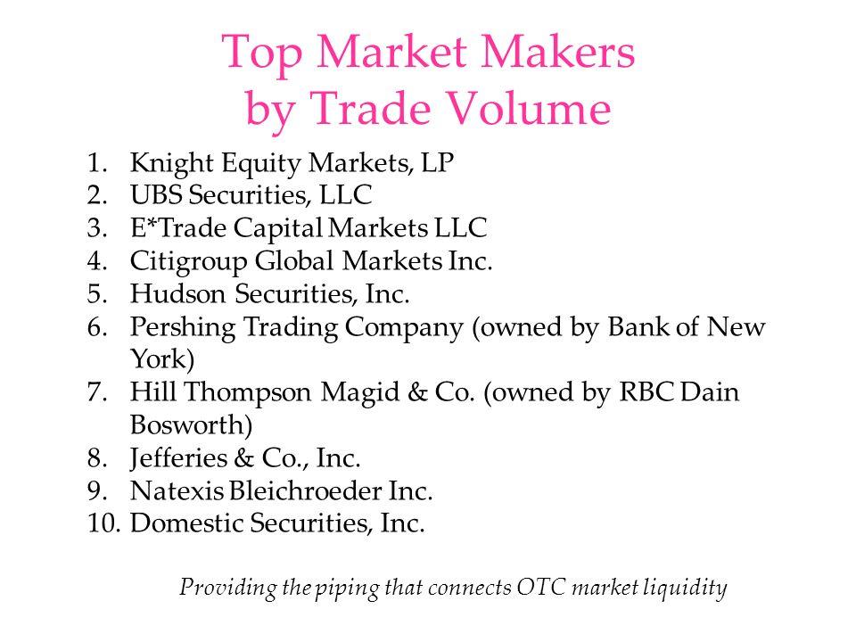 Top Market Makers by Trade Volume 1.Knight Equity Markets, LP 2.UBS Securities, LLC 3.E*Trade Capital Markets LLC 4.Citigroup Global Markets Inc. 5.Hu