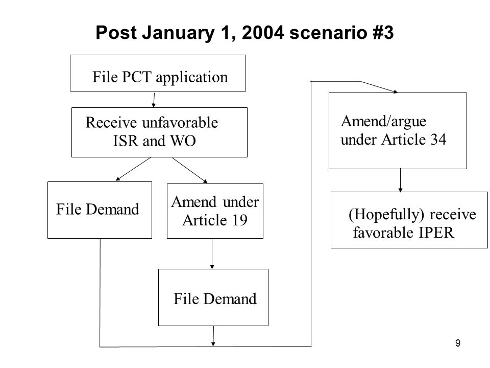 9 File PCT application Receive unfavorable ISR and WO File Demand Amend under Article 19 File Demand Amend/argue under Article 34 (Hopefully) receive favorable IPER Post January 1, 2004 scenario #3