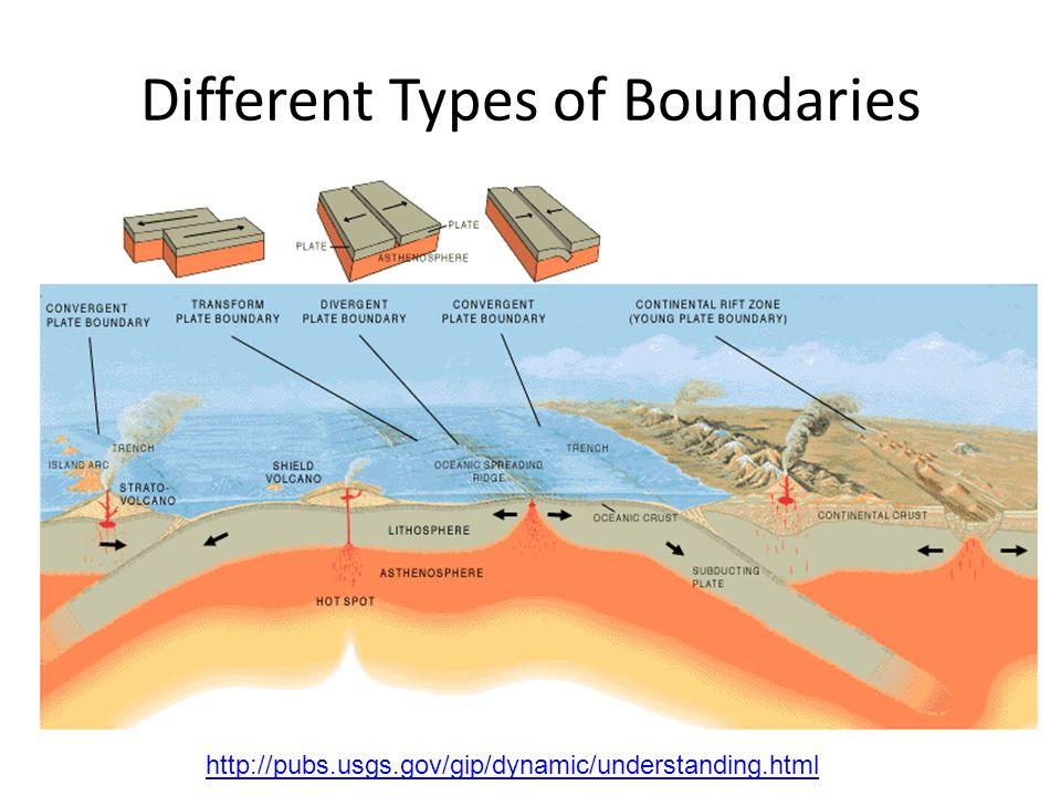 Different Types of Boundaries http://pubs.usgs.gov/gip/dynamic/understanding.html