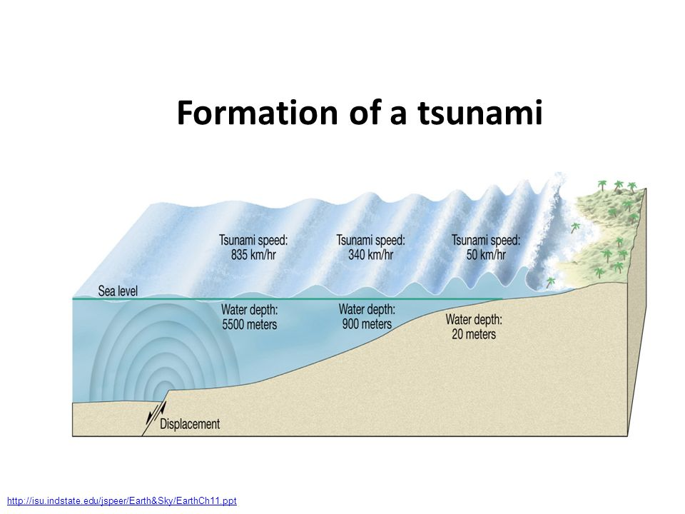 Formation of a tsunami http://isu.indstate.edu/jspeer/Earth&Sky/EarthCh11.ppt