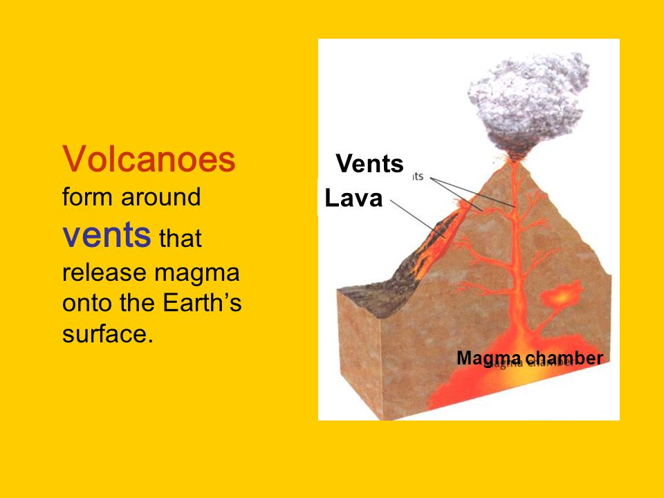 Volcanoes form around vents that release magma onto the Earths surface. Vents Lava Magma chamber