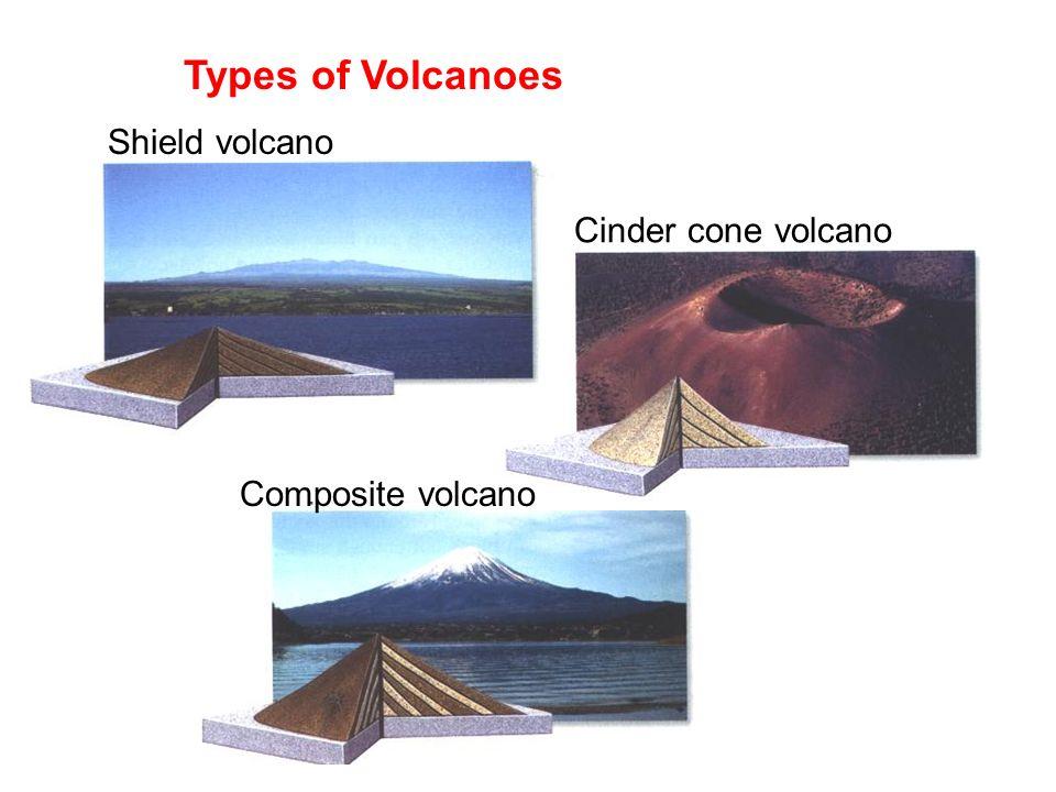 Types of Volcanoes Shield volcano Cinder cone volcano Composite volcano