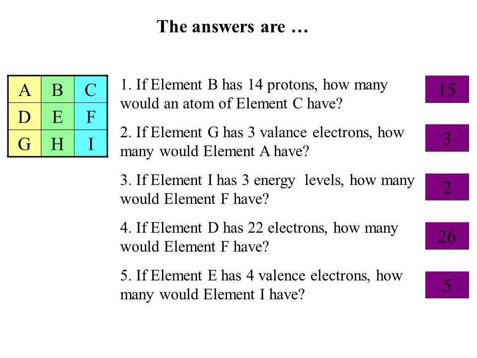 The answers are … ABC DEF GHI 1. If Element B has 14 protons, how many would an atom of Element C have? 2. If Element G has 3 valance electrons, how m