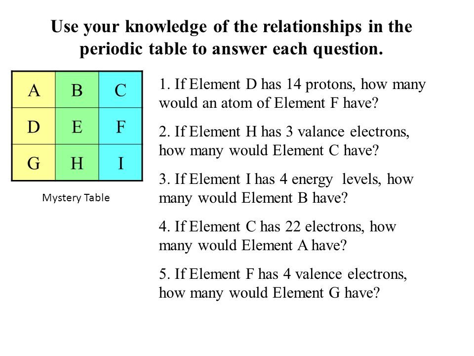 Use your knowledge of the relationships in the periodic table to answer each question. ABC DEF GHI 1. If Element D has 14 protons, how many would an a