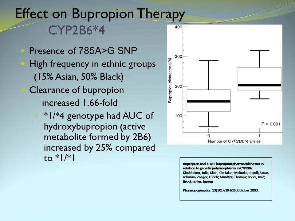 Effect on Bupropion Therapy CYP2B6*4 Presence of 785A>G SNP High frequency in ethnic groups (15% Asian, 50% Black) Clearance of bupropion increased 1.