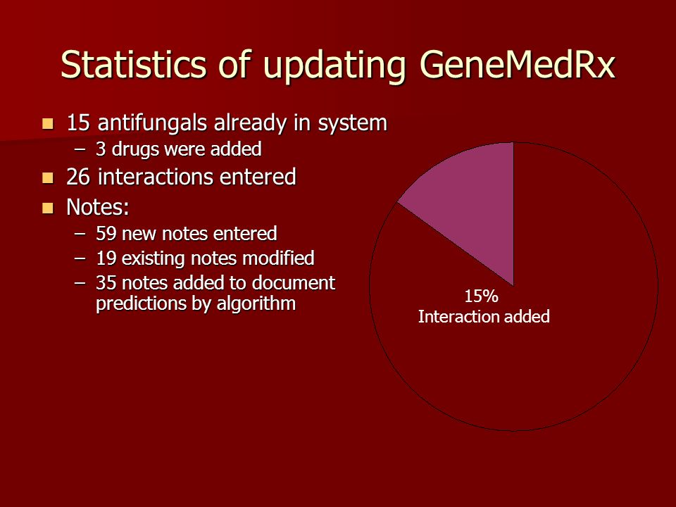 Statistics of updating GeneMedRx 15 antifungals already in system 15 antifungals already in system –3 drugs were added 26 interactions entered 26 inte