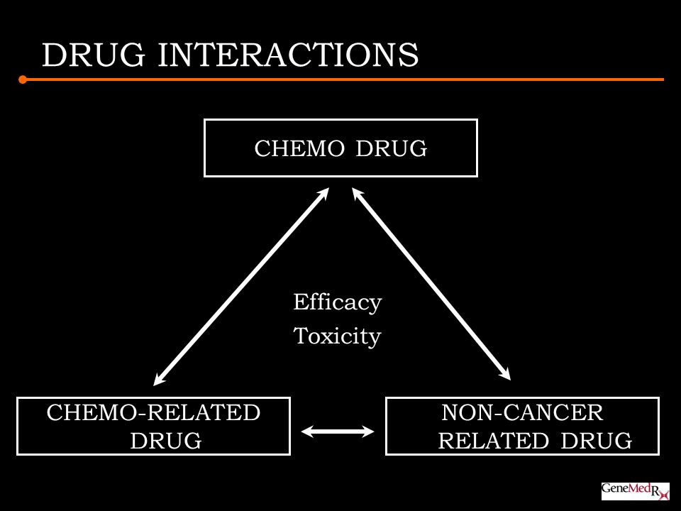 DRUG INTERACTIONS CHEMO-RELATED DRUG CHEMO DRUG NON-CANCER RELATED DRUG Efficacy Toxicity