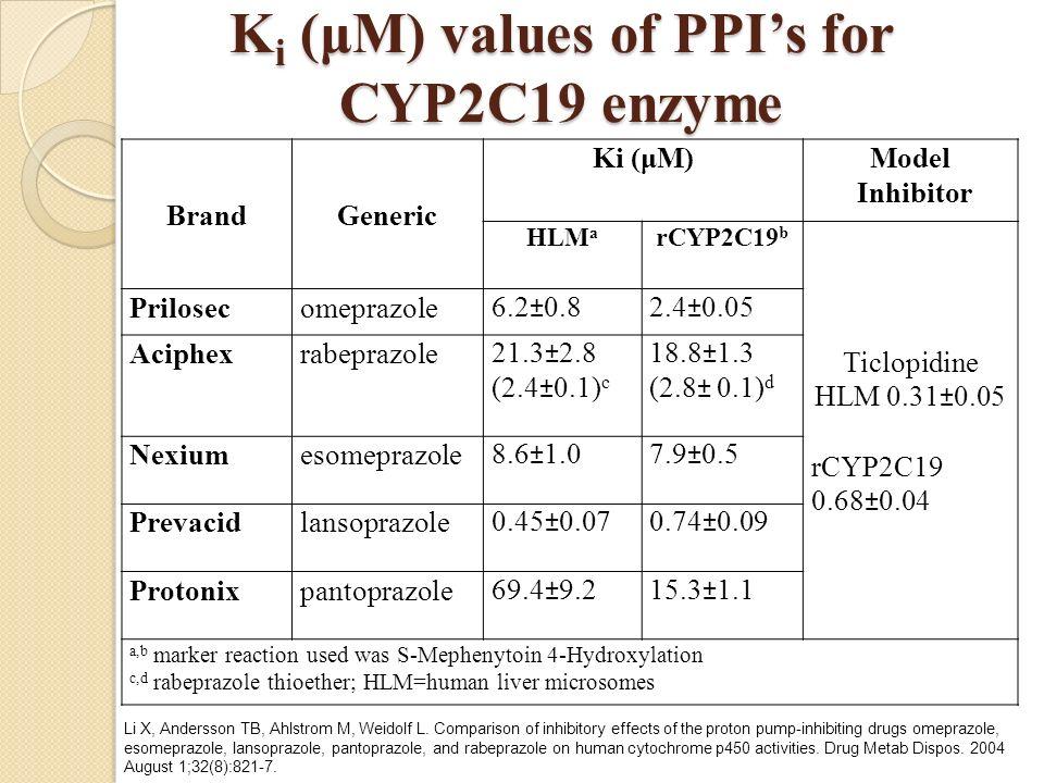 K i (μM) values of PPIs for CYP2C19 enzyme Brand Generic Ki (μM)Model Inhibitor HLM a rCYP2C19 b Ticlopidine HLM 0.31±0.05 rCYP2C19 0.68±0.04 Prilosec