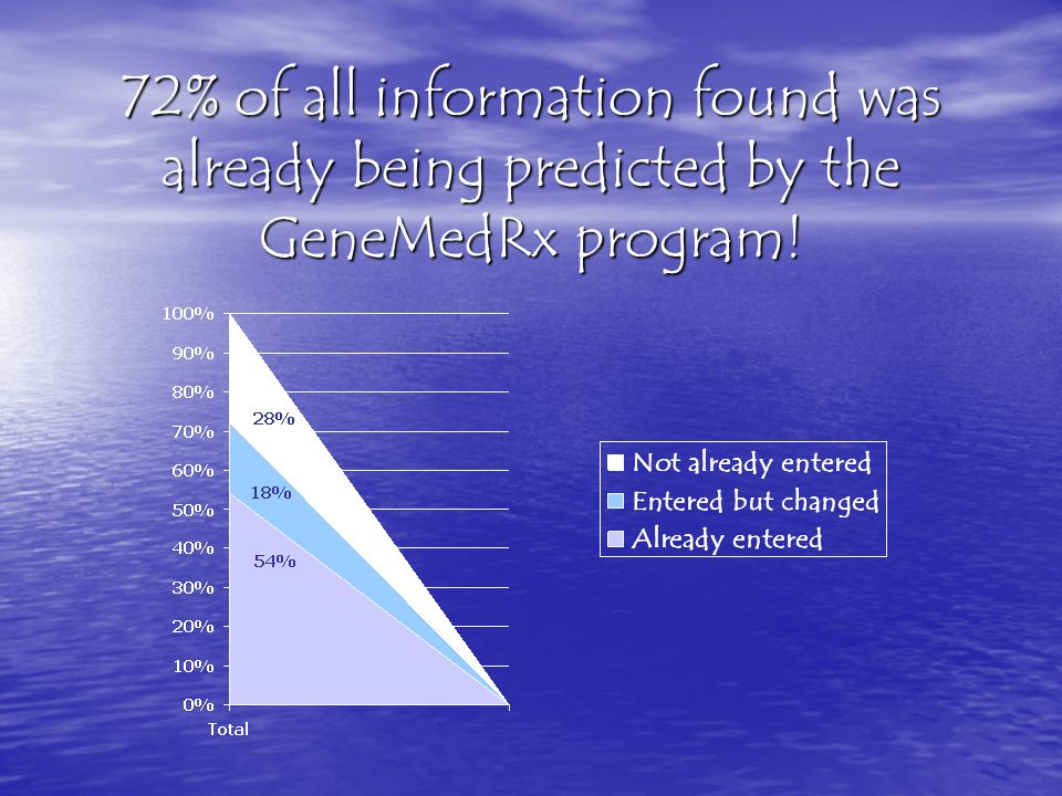 72% of all information found was already being predicted by the GeneMedRx program!