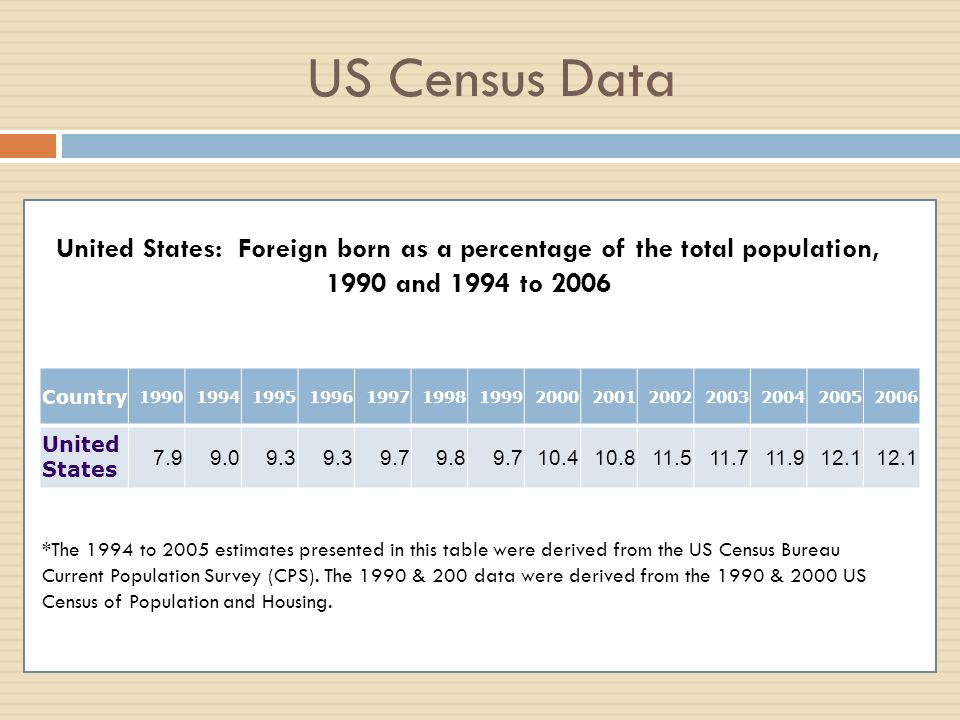 US Census Data Country 19901994199519961997199819992000200120022003200420052006 United States 7.99.09.3 9.79.89.710.410.811.511.711.912.1 United State