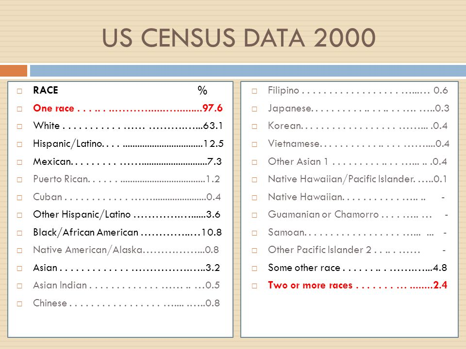 US CENSUS DATA 2000 RACE % One race........………......….........97.6 White........... …… ……….…...63.1 Hispanic/Latino...................................