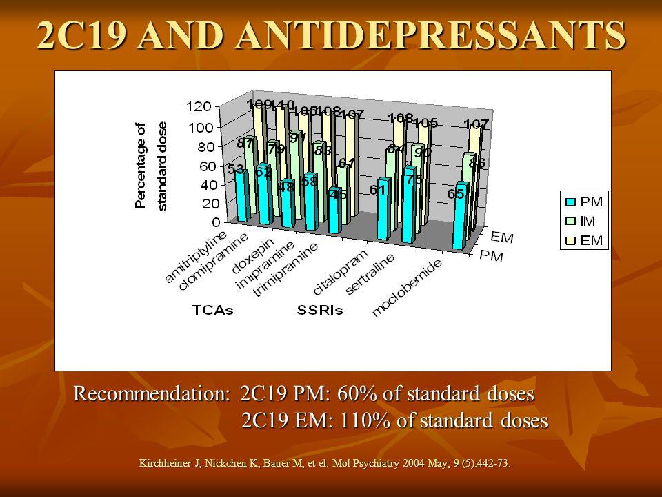 2C19 AND ANTIDEPRESSANTS Recommendation: 2C19 PM: 60% of standard doses 2C19 EM: 110% of standard doses Kirchheiner J, Nickchen K, Bauer M, et el. Mol