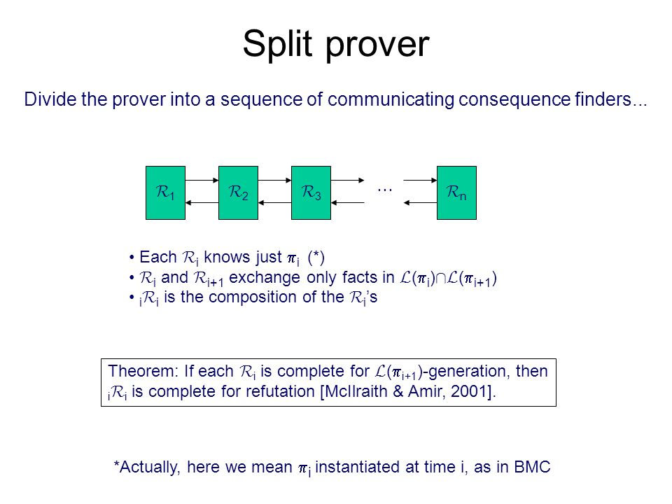 Split prover Divide the prover into a sequence of communicating consequence finders... R1R1 R2R2 R3R3 RnRn Each R i knows just i (*) R i and R i+1 exc