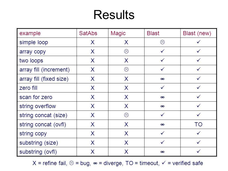 Results exampleSatAbsMagicBlastBlast (new) simple loopXX array copyX two loopsXX array fill (increment)X array fill (fixed size)XX zero fillXX scan for zeroXX string overflowXX string concat (size)X string concat (ovfl)XX TO string copyXX substring (size)XX substring (ovfl)XX X = refine fail, = bug, = diverge, TO = timeout, = verified safe