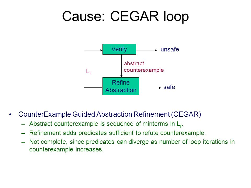 Cause: CEGAR loop CounterExample Guided Abstraction Refinement (CEGAR) –Abstract counterexample is sequence of minterms in L i. –Refinement adds predi