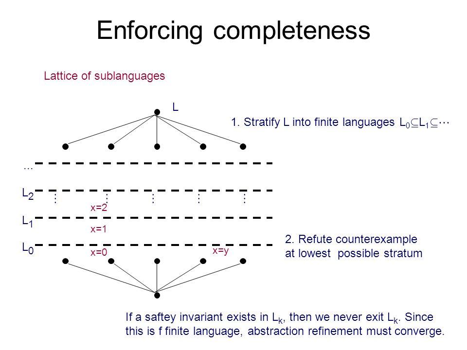 Enforcing completeness x=0 x=1 x=2 L Lattice of sublanguages x=y L0L0 L1L1 L2L2...