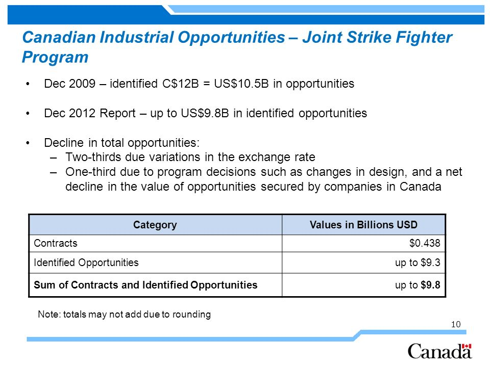 Canadian Industrial Opportunities – Joint Strike Fighter Program Dec 2009 – identified C$12B = US$10.5B in opportunities Dec 2012 Report – up to US$9.