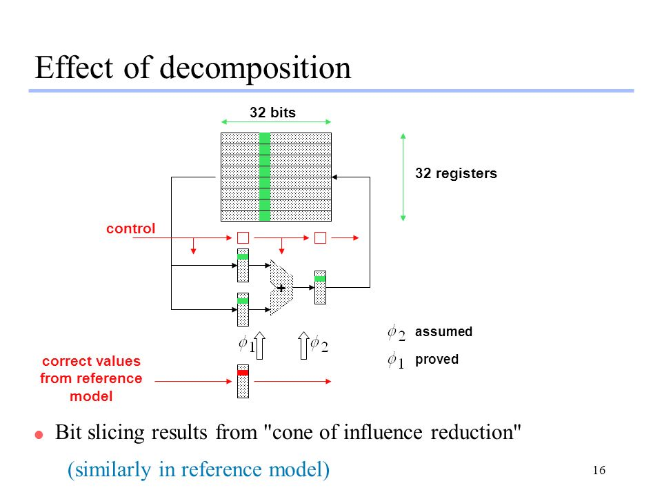 16 Effect of decomposition l Bit slicing results from