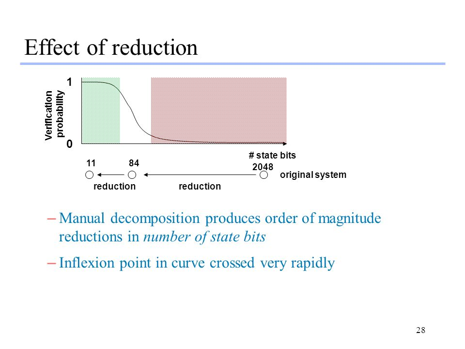 28 Effect of reduction 1 0 Verification probability # state bits original system reduction –Manual decomposition produces order of magnitude reduction