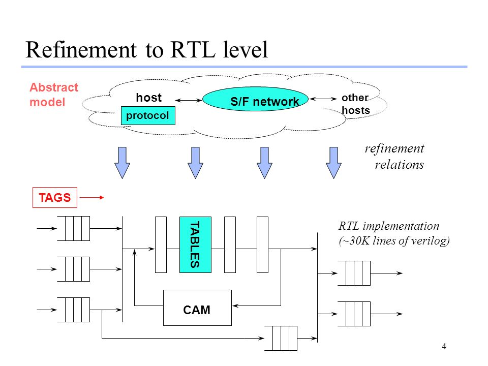4 S/F network protocol host other hosts Abstract model Refinement to RTL level CAM TABLES TAGS RTL implementation (~30K lines of verilog) refinement r