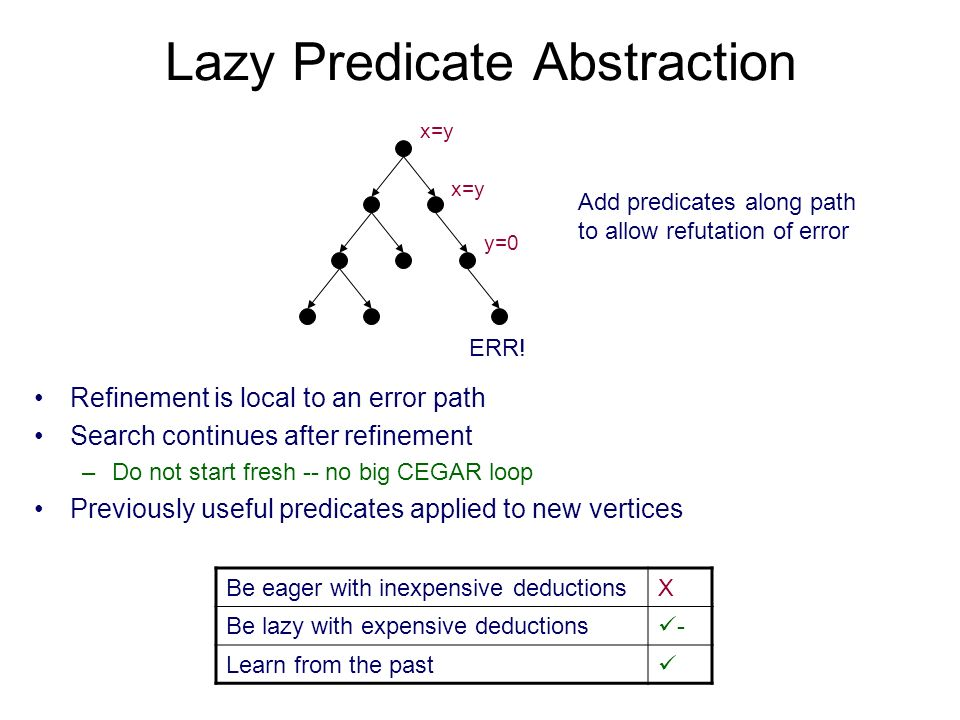 Lazy Predicate Abstraction ERR! x=y y=0 Add predicates along path to allow refutation of error Refinement is local to an error path Search continues a