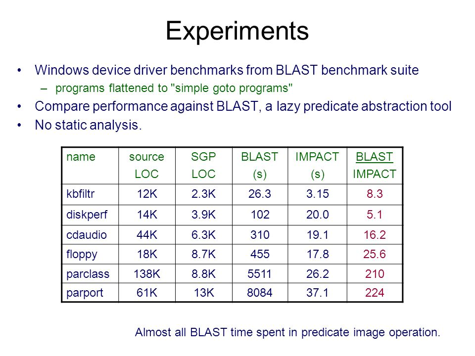 Experiments Windows device driver benchmarks from BLAST benchmark suite –programs flattened to