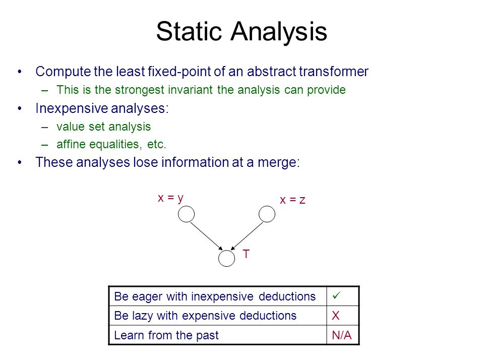 Static Analysis Compute the least fixed-point of an abstract transformer –This is the strongest invariant the analysis can provide Inexpensive analyse