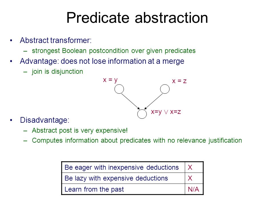 PA with CEGAR loop Model check abstraction T # Choose initial T # Can extend Cex from T # to T.