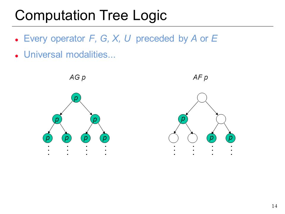 14 Computation Tree Logic l Every operator F, G, X, U preceded by A or E l Universal modalities... pp p... AG p pppp p pp AF p