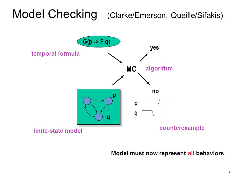 50 Summary l Model checking –Automatic verification (or falsification) of finite state systems –Linear v.