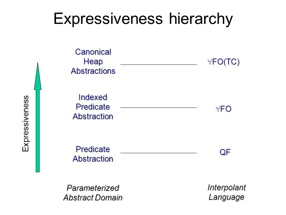 Expressiveness hierarchy CanonicalHeapAbstractions IndexedPredicateAbstraction PredicateAbstraction 8 FO(TC) QF Parameterized Abstract Domain Interpol