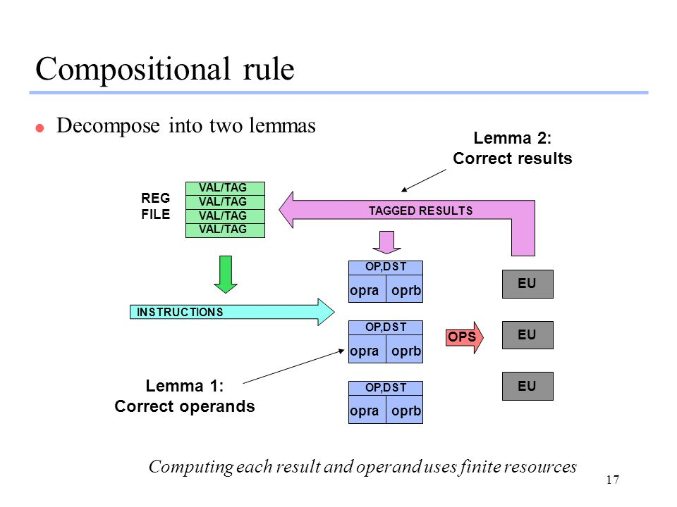 17 Compositional rule l Decompose into two lemmas OP,DST opraoprb OP,DST opraoprb OP,DST opraoprb EU OPS TAGGED RESULTS INSTRUCTIONS VAL/TAG REG FILE
