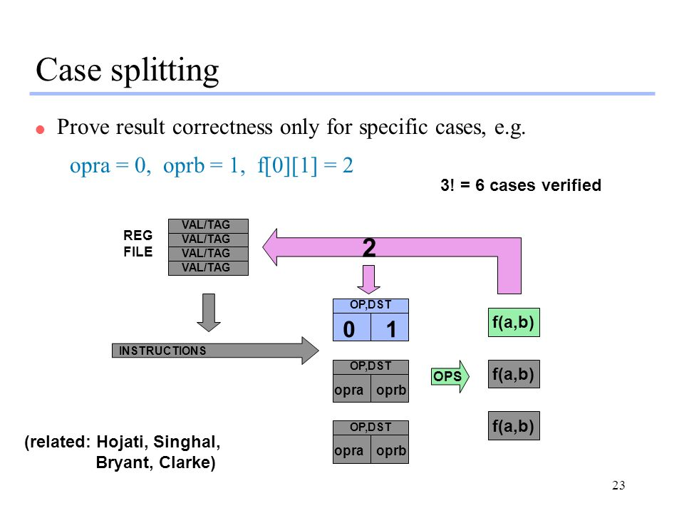23 Case splitting l Prove result correctness only for specific cases, e.g.