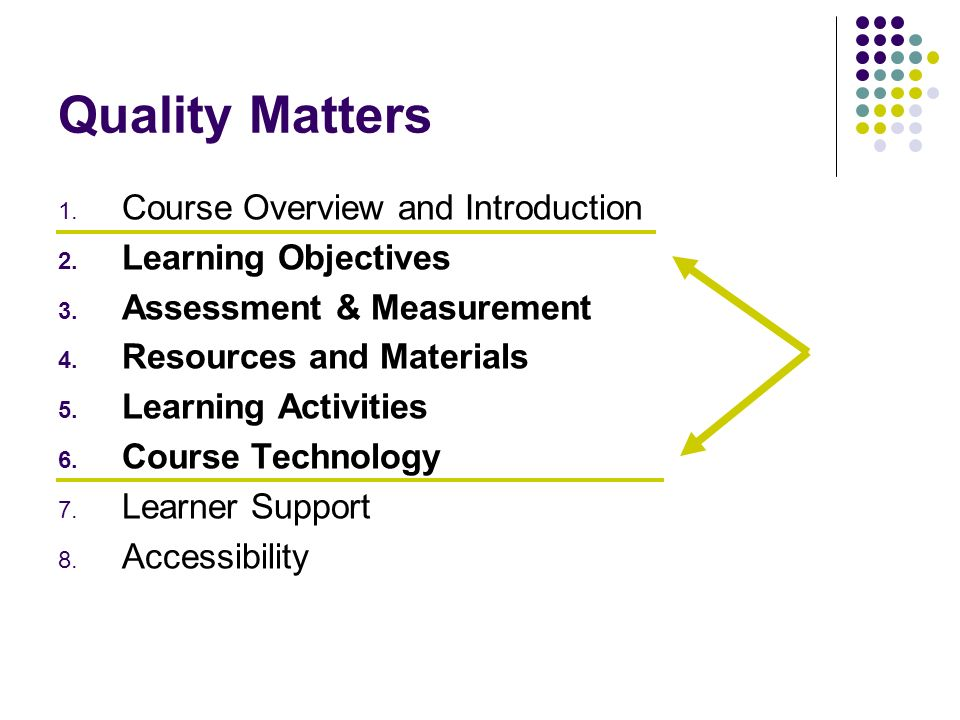 Quality Matters 1. Course Overview and Introduction 2. Learning Objectives 3. Assessment & Measurement 4. Resources and Materials 5. Learning Activiti