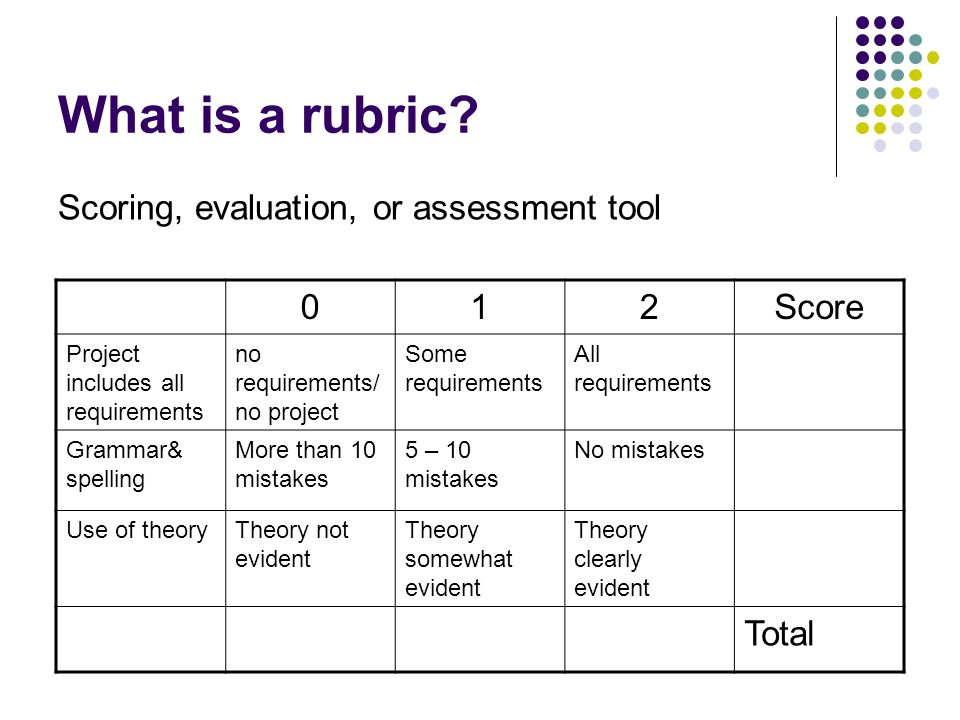 What is a rubric.